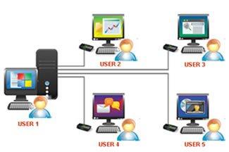 multi-user-multitask-operating-system