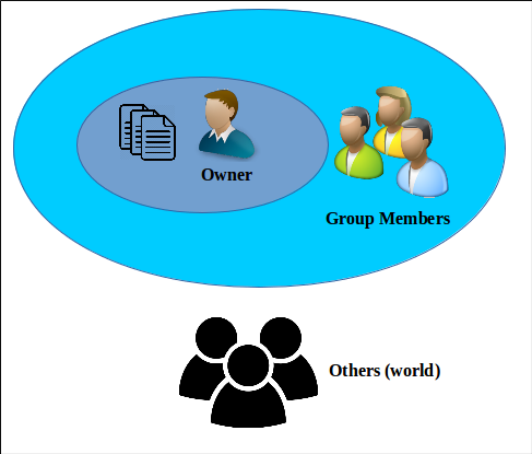 user-groups